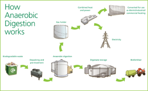 http://recycleforwales.org.uk/sites/default/files/Want_to_do_more/9.3.5%20How%20Anaerobic%20Digestion%20works%20English.pdf